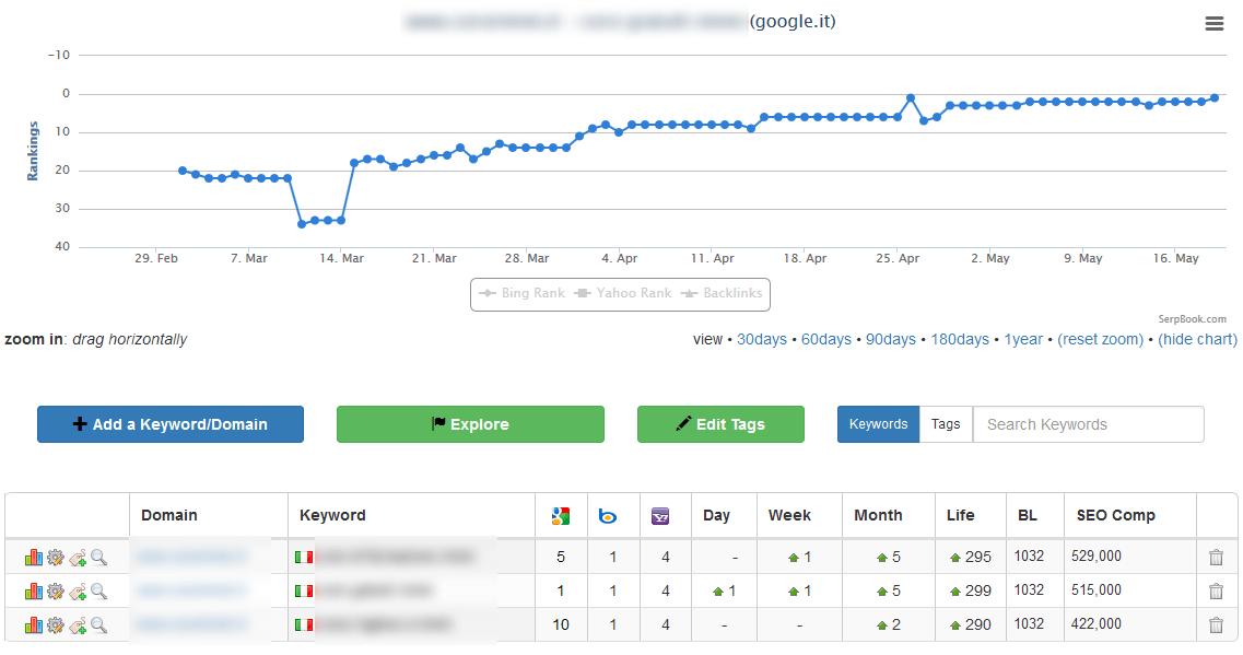 posizionamento sito su google per corsi di lingue
