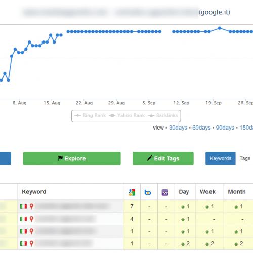 PrimiSuGoogle.guru sconfigge anche il temuto aggiornamento Google Penguin 4.0 !