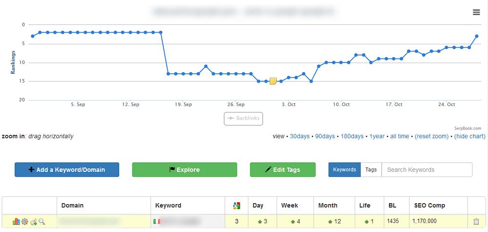 Dalla 15° alla 3° - Come abbiamo recuperato il sito di un nuovo cliente che era stato penalizzato pesantemente dal Penguin 4.0