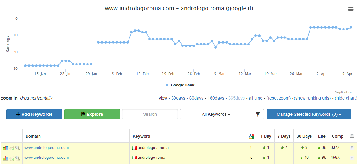 "5° posizione per keyword ""andrologo roma"""