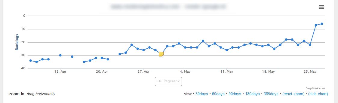 dalla 35° alla 5° in un mese su Google